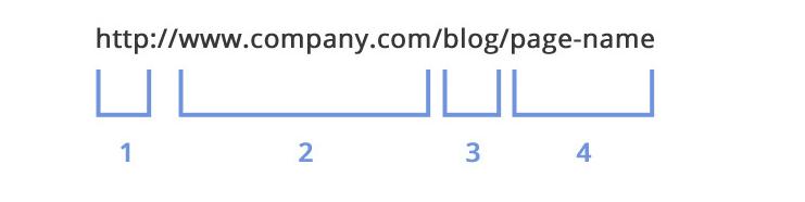 南宁建站-如何制作完美的URL