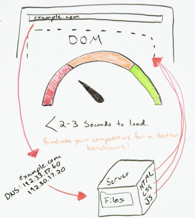 桂林网站优化-如何优化页面速度