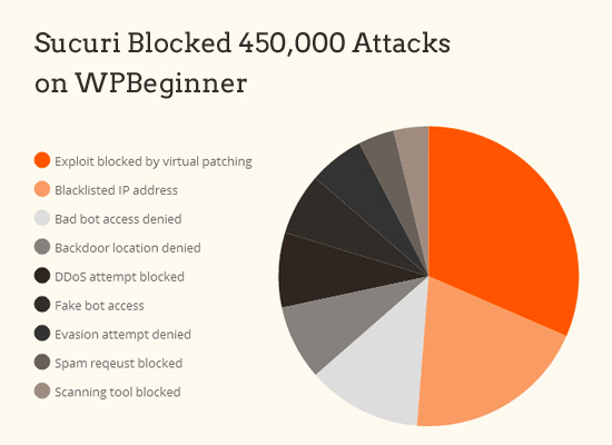 广西网站建设-终极WordPress安全指南