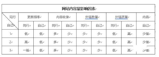 [桂林网站关键词优化]高质量内容不是网站排名的唯一标准