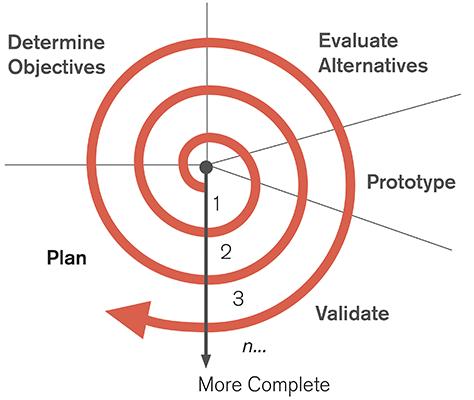 [凯里网站设计]用户体验研究在产品开发中的价值/重要性