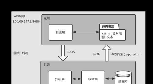 [桂林网站建设培训]前端和后端有什么区别?